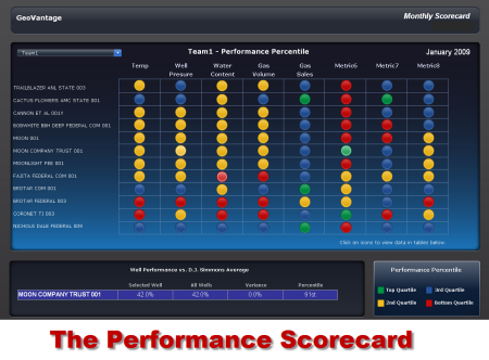 Performance Scorecard