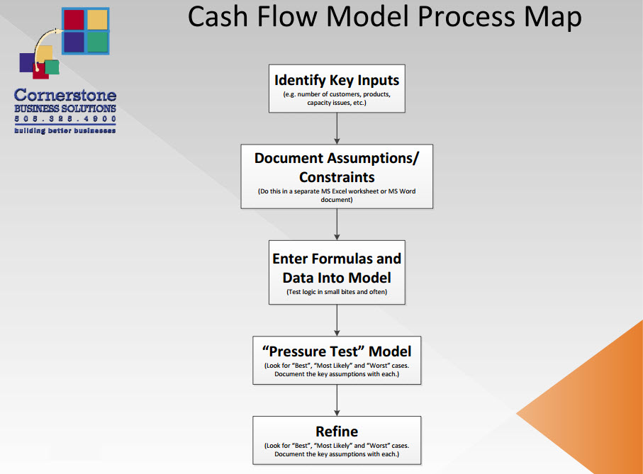 Cash Flow Model Process Map
