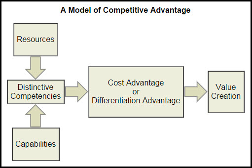 marketing and competitive advantage maintenance