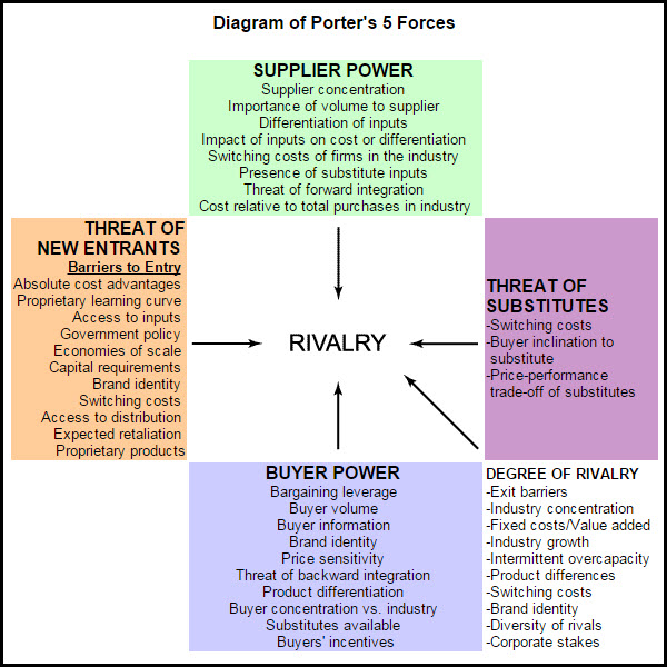 Porter's 5 Forces – A Model for Industry Analysis