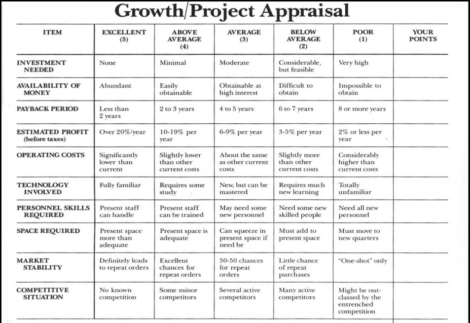 Project-Investment Appraisal Criteria Matrix