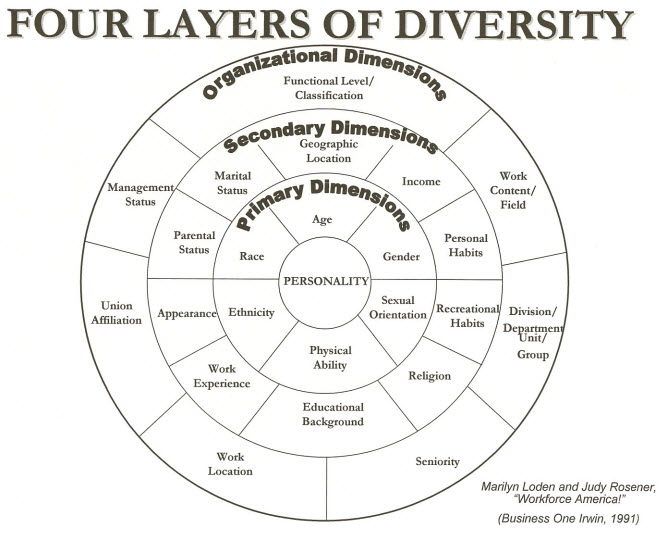 The Four Layers of Diversity – Click to Access the PDF