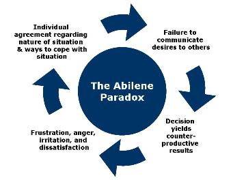 The Abilene Paradox – The Management of Agreement