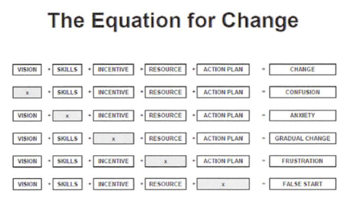 The Change Equation